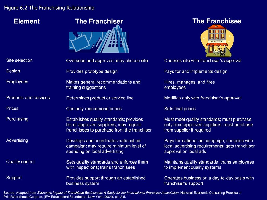 General information about franchising: a selection of sites