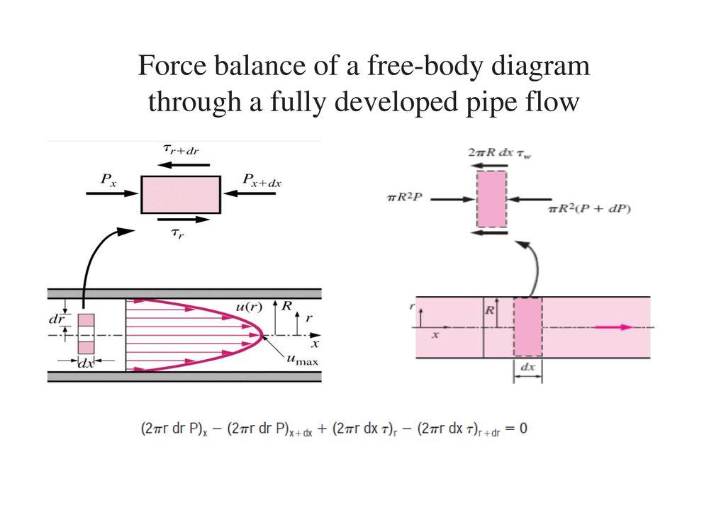 Pipe Flow Force Diagram Basic Guide Wiring Diagram