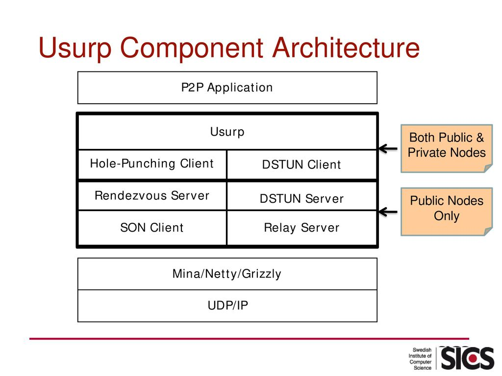 Usurp: Distributed NAT Traversal for Overlay Networks - ppt