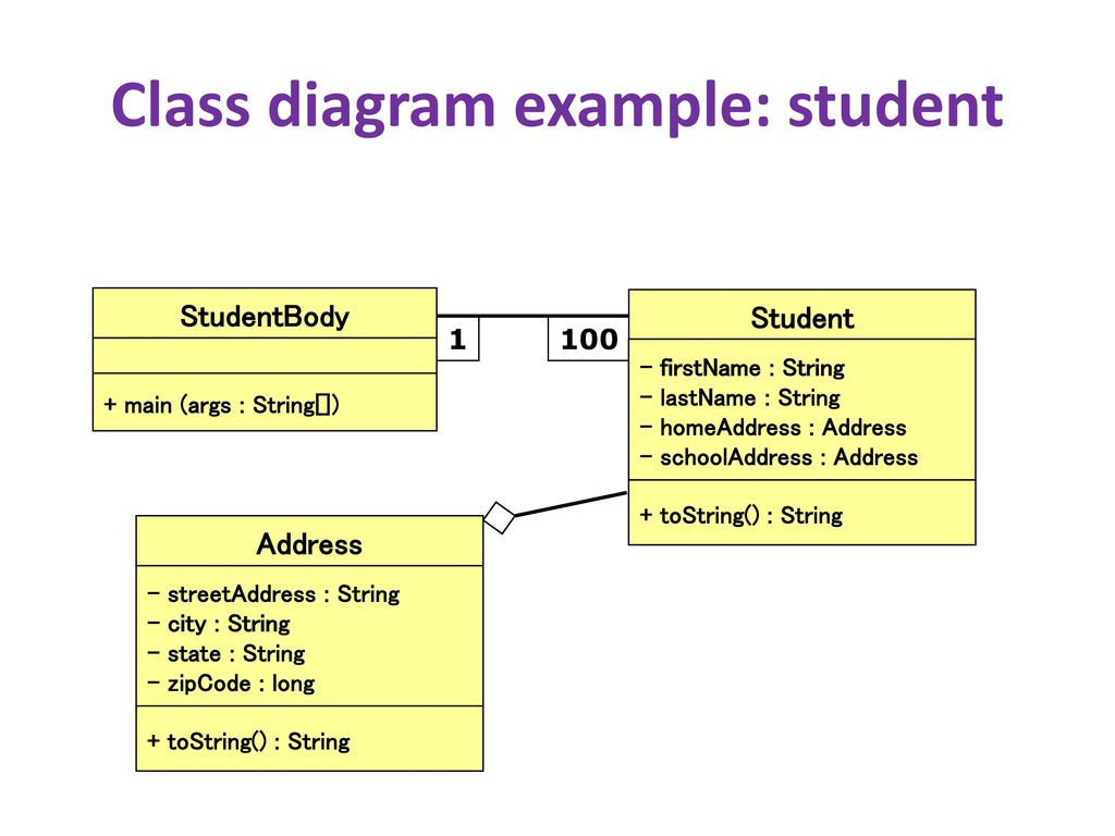 Design and uml class diagrams ppt download 27 class diagram example video store ccuart Images