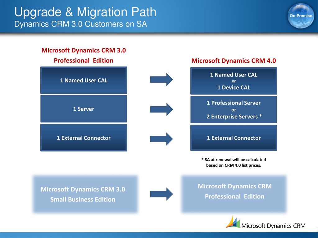 How to make money with dynamics crm ross dembecki lead product.