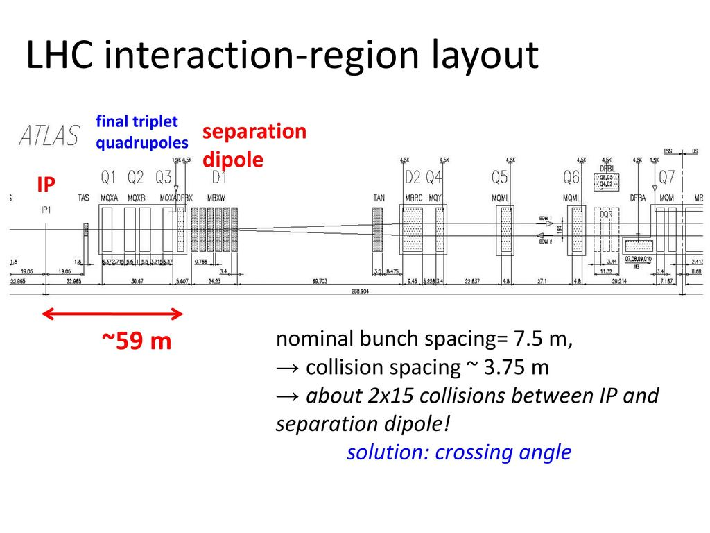 Cern Upgrade Plans For The Lhc And Its Injectors Ppt Download 2x15 Wiring Diagram Interaction Region Layout