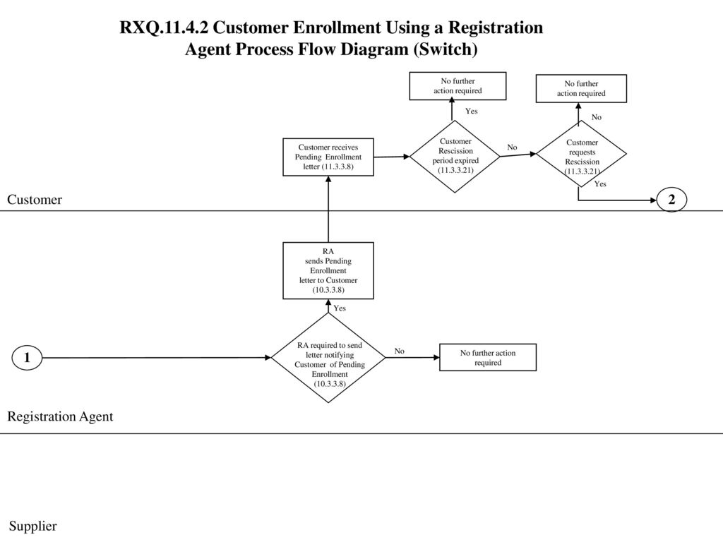 RXQ Customer Enrollment Using a Registration Agent Process Flow Diagram  (Switch)