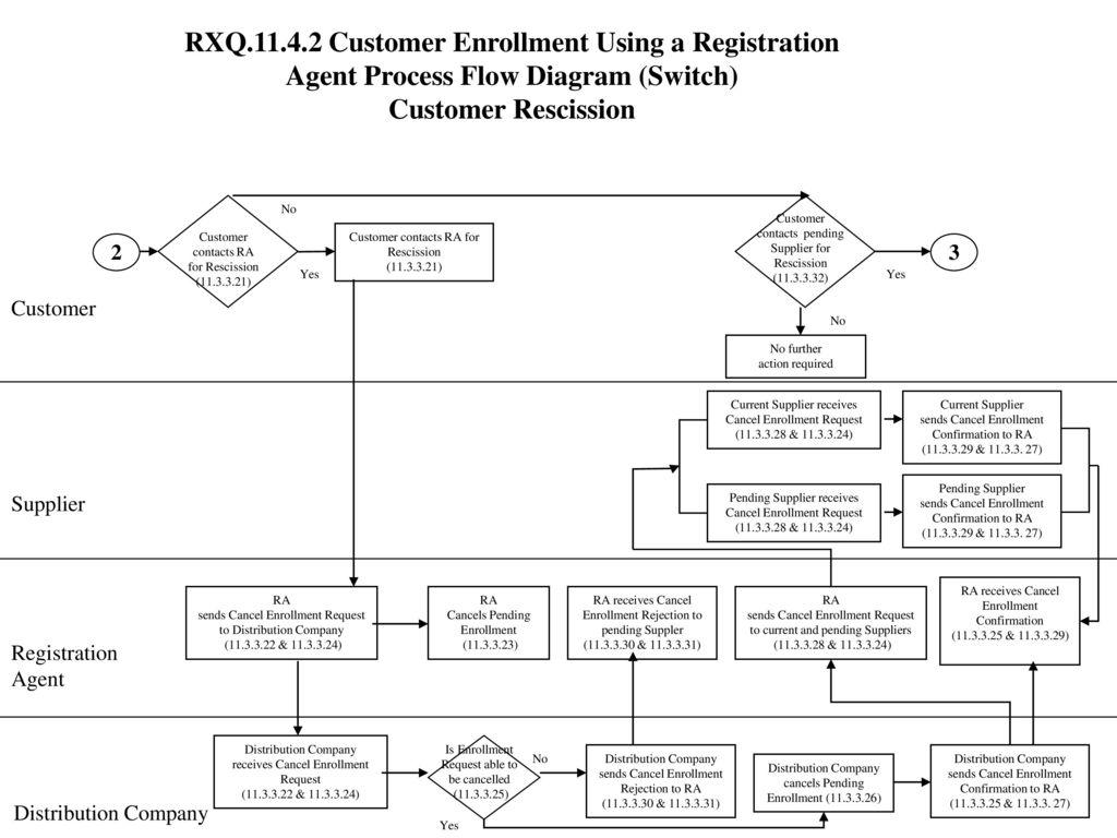 supplier portal diagrams