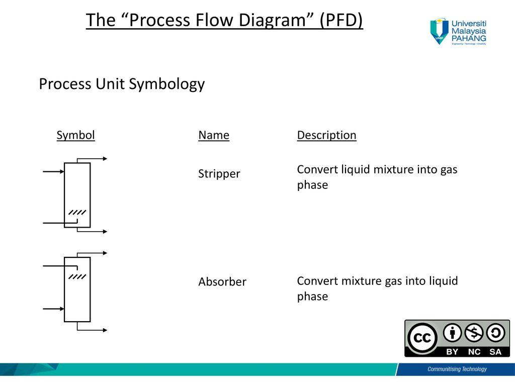 The Process Flow Diagram (PFD)