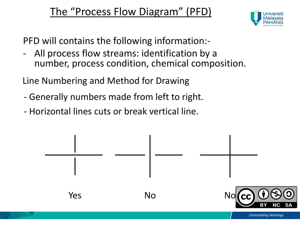 Process Flow Diagram Numbering Electrical Schematics Ppt Bsb Biomanufacturing Chapter 2 Plant Design Part Iii Map