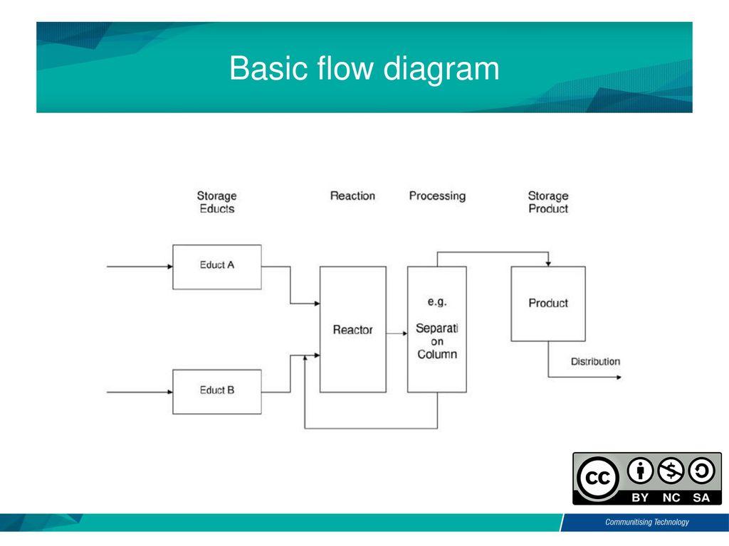 modulates flow diagram describing - HD1024×768