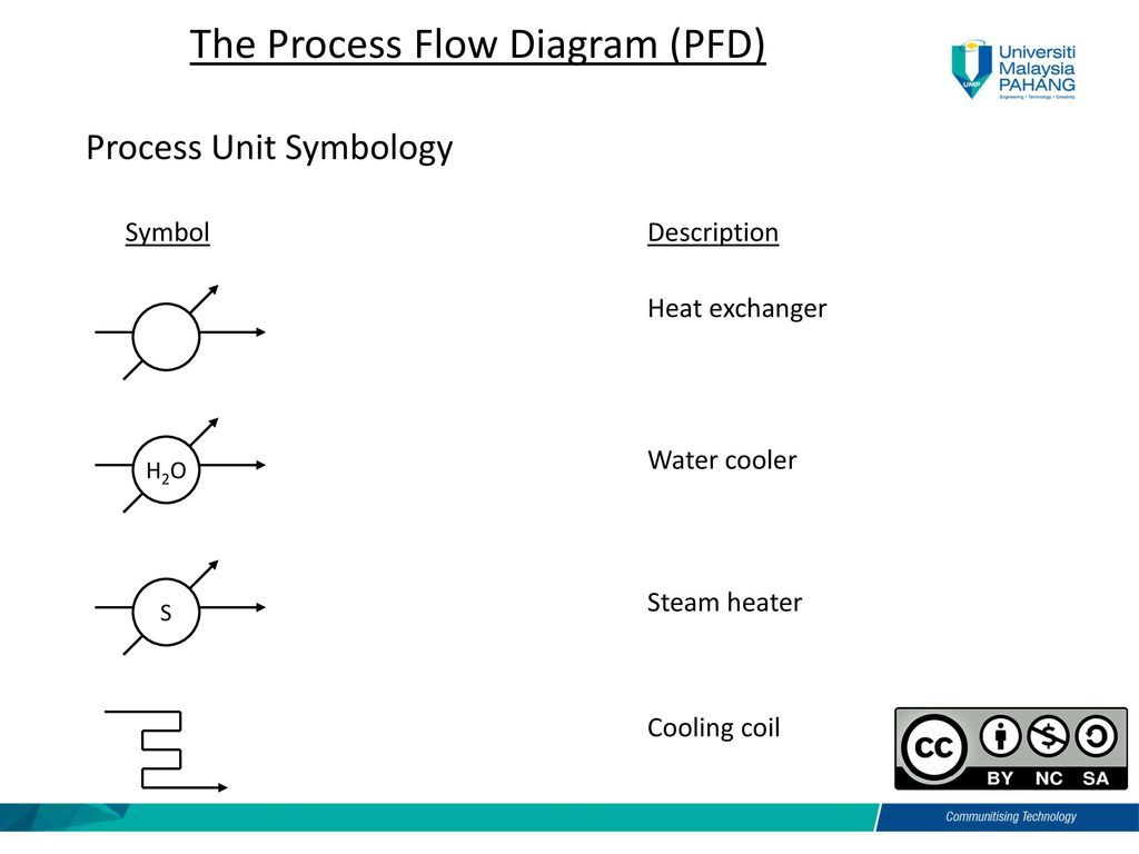 Process Flow Diagram Pfd Best Wiring Library