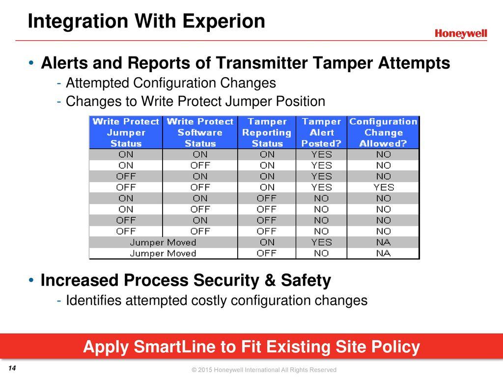 Introduction to Honeywell's Field Instrumentation Portfolio