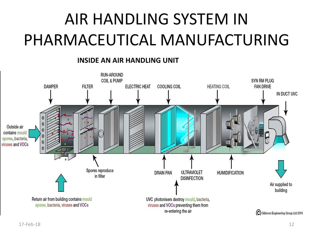 Air Handling System In Pharmaceutical Manufacturing Ppt