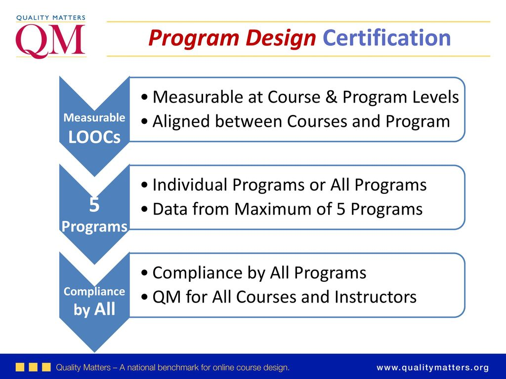 Implementing Qm Towards Program Certification Ppt Download