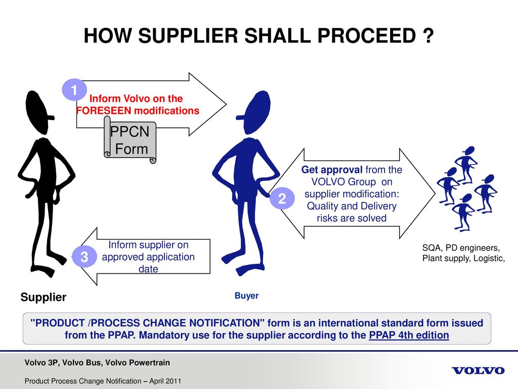 Product Process Change Notification Ppt Download Flow Diagram Ts 16949 11 How