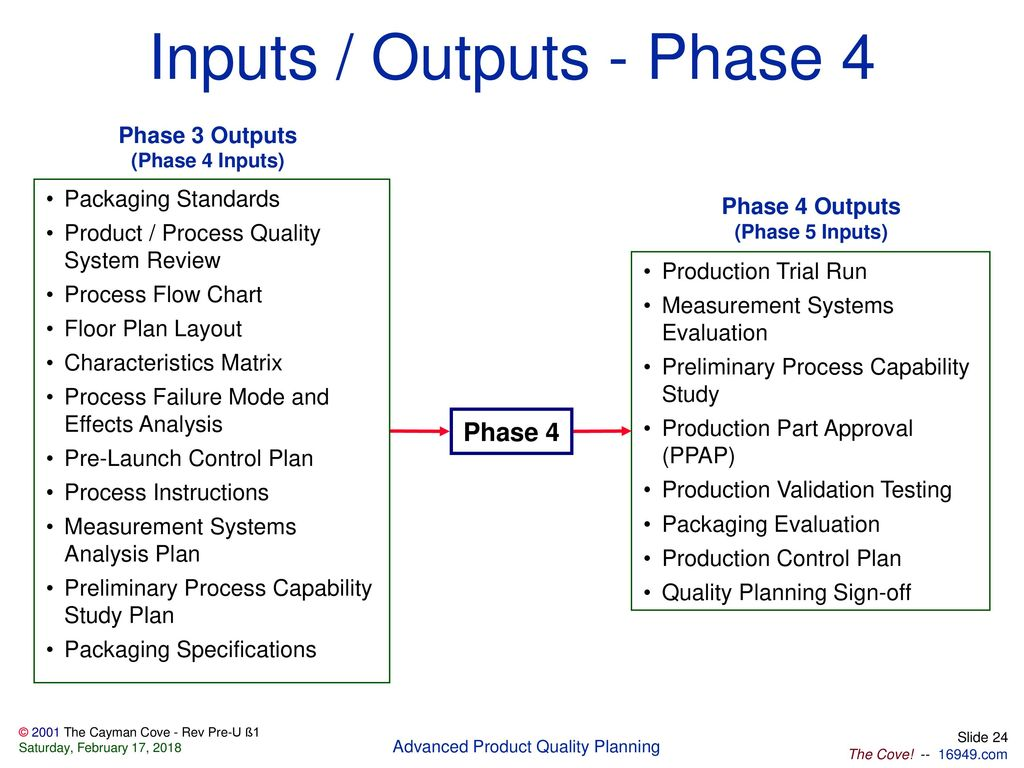 Files Included In This Package Ppt Download Process Flow Diagram Quality 24 Inputs