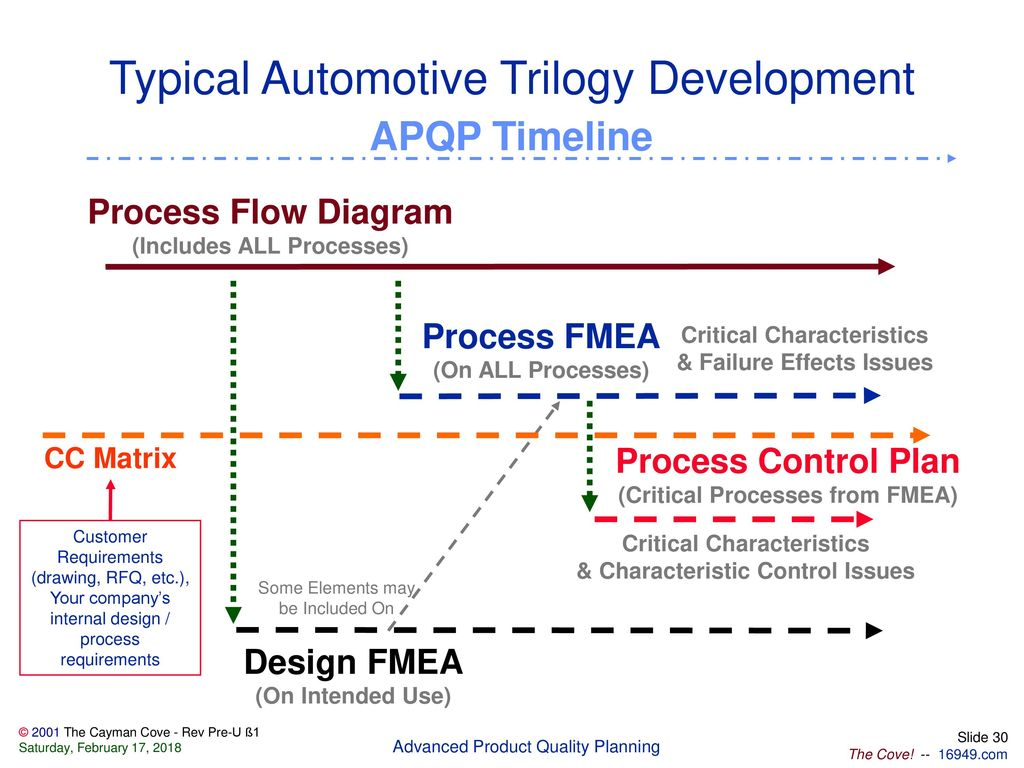 30 Typical Automotive Trilogy Development APQP Timeline Process Flow Diagram  ...