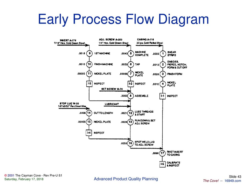 Files Included In This Package Ppt Download Process Flow Diagram Ts 16949 Early