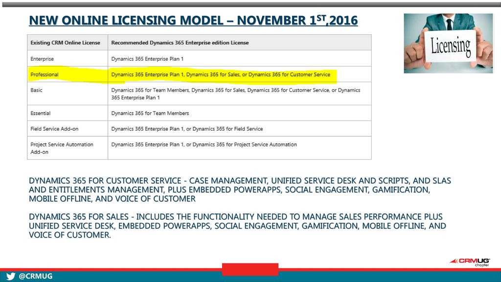 Dynamics licensing Current vs ppt download