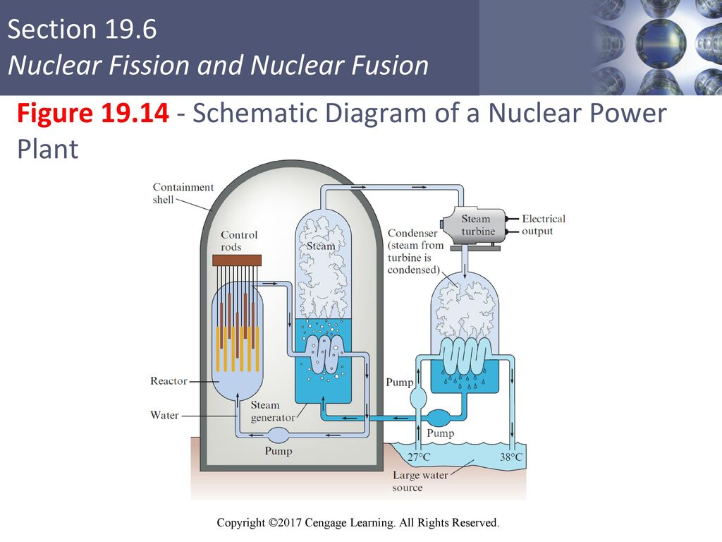 Table Of Contents 191 Nuclear Stability And Radioactive Decay Power Plant Schematic Diagram Figure A