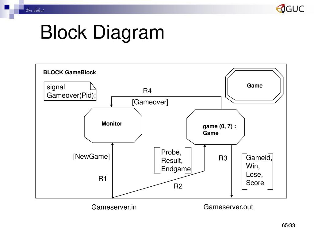 Dr Eng Amr T Abdel Hamid Ppt Download Windows 7 Block Diagram 65