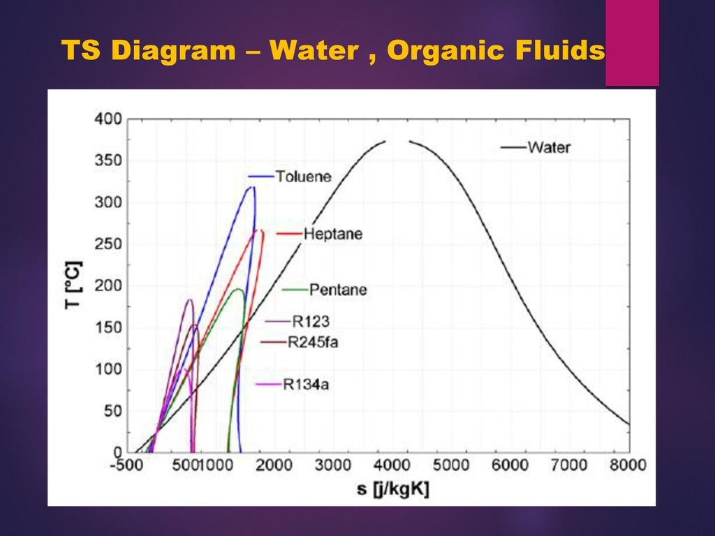 First Esco India Pvt Ltd Ppt Download Geothermal Power Plant Ts Diagram 25 Water Organic Fluids