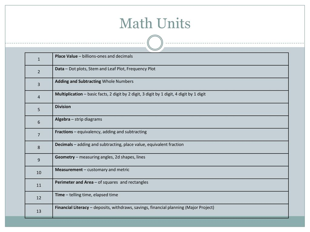 4th Grade Curriculum. - ppt download
