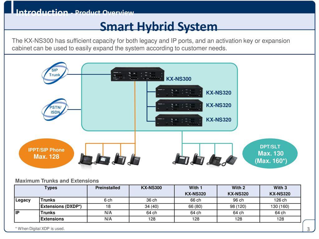 Panasonic Smart Hybrid Pbx Kx Ns300 Sales Guide Ppt Download Ptz Camera Wiring Diagram 3 Introduction