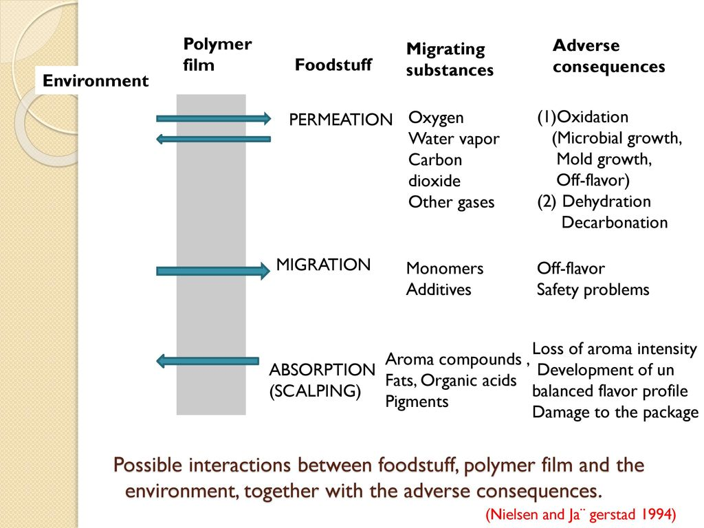 Food- Packaging Interaction Prerna gupta J-11-D-145-A  - ppt download