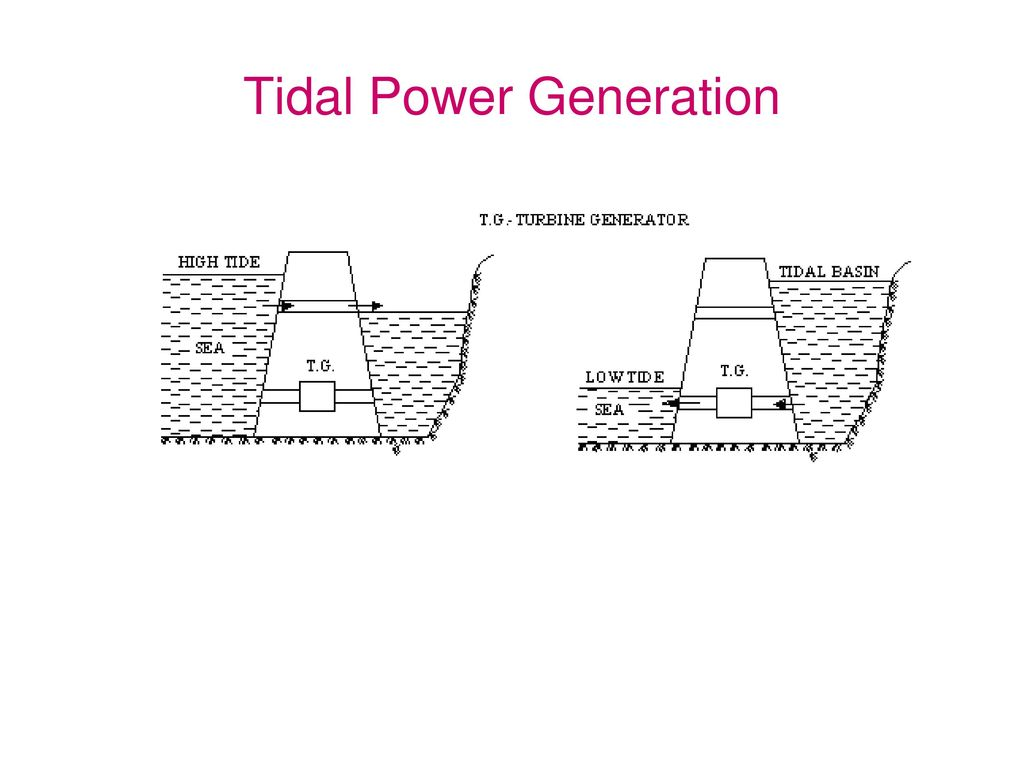 layout diagram of tidal power plant