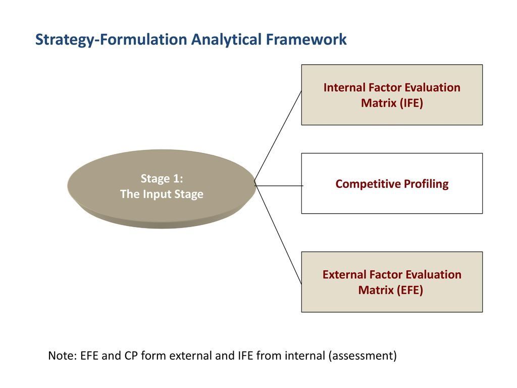 strategy formulation and integration Strategy formulation of pepsico incorporated pepsico incorporated is one of the most giant and most renowned corporations in the food processing industry they have proven to be one of the most competitive and efficient corporation over the years, which we have verified in details through our strategic analysis.