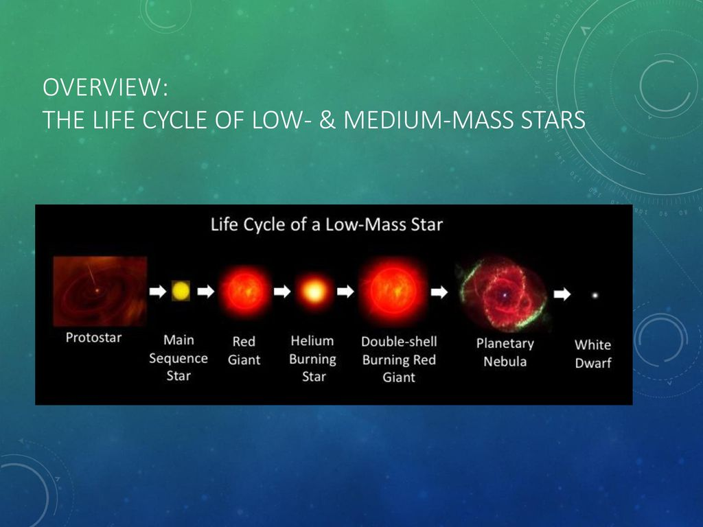 stellar evolution the life cycle of stars objectives ppt the life of a high-mass main-sequence star low mass stars the star that should