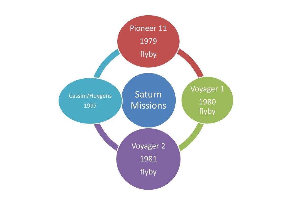 Outer Planets Jupiter Saturn Uranus Neptune Ppt Download Cassini Mission To Diagram Of The Spacecraft 8 Huygens