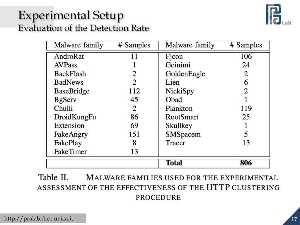 Clustering Android Malware Families by HTTP Traffic - ppt download