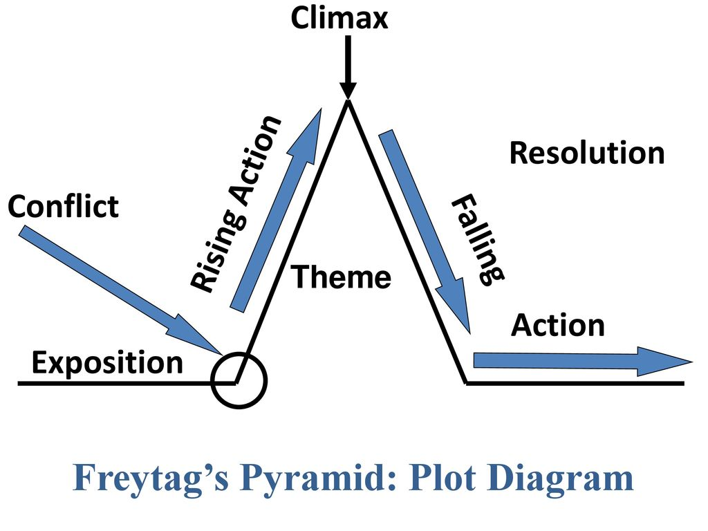 plot diagram of a fictional story - ppt download