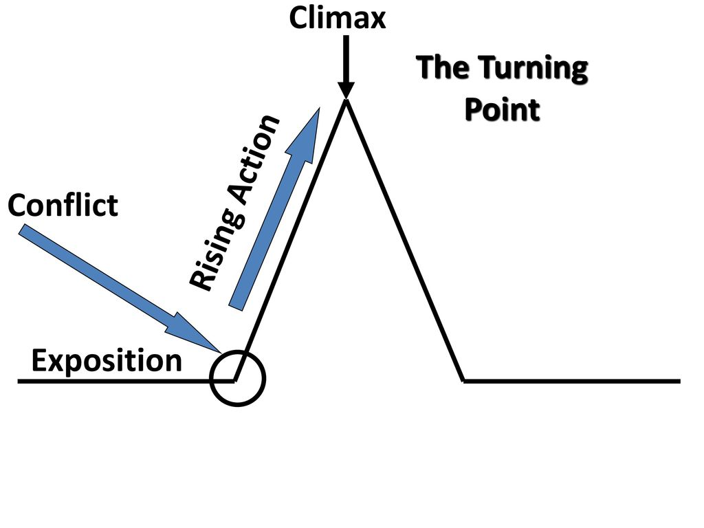 Plot Diagram Of A Fictional Story Ppt Download Roller Coaster 6 Climax The Turning Point Rising Action Conflict Exposition