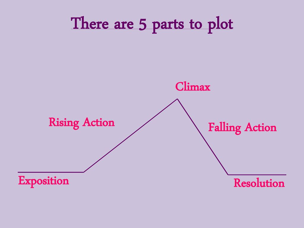The Elements Of Plot Ppt Download Roller Coaster Diagram There Are 5 Parts To Climax Rising Action Falling