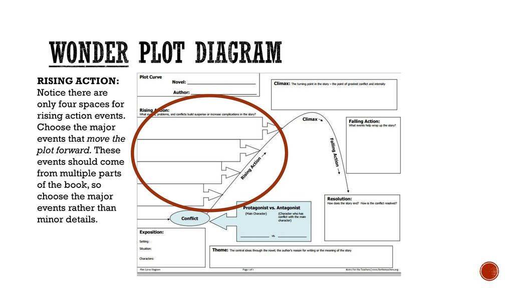 Exposition Plot Diagram With Book Block And Schematic Diagrams