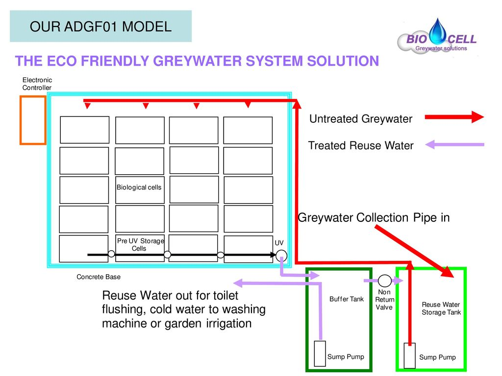 THE ECO FRIENDLY GREYWATER SYSTEM SOLUTION