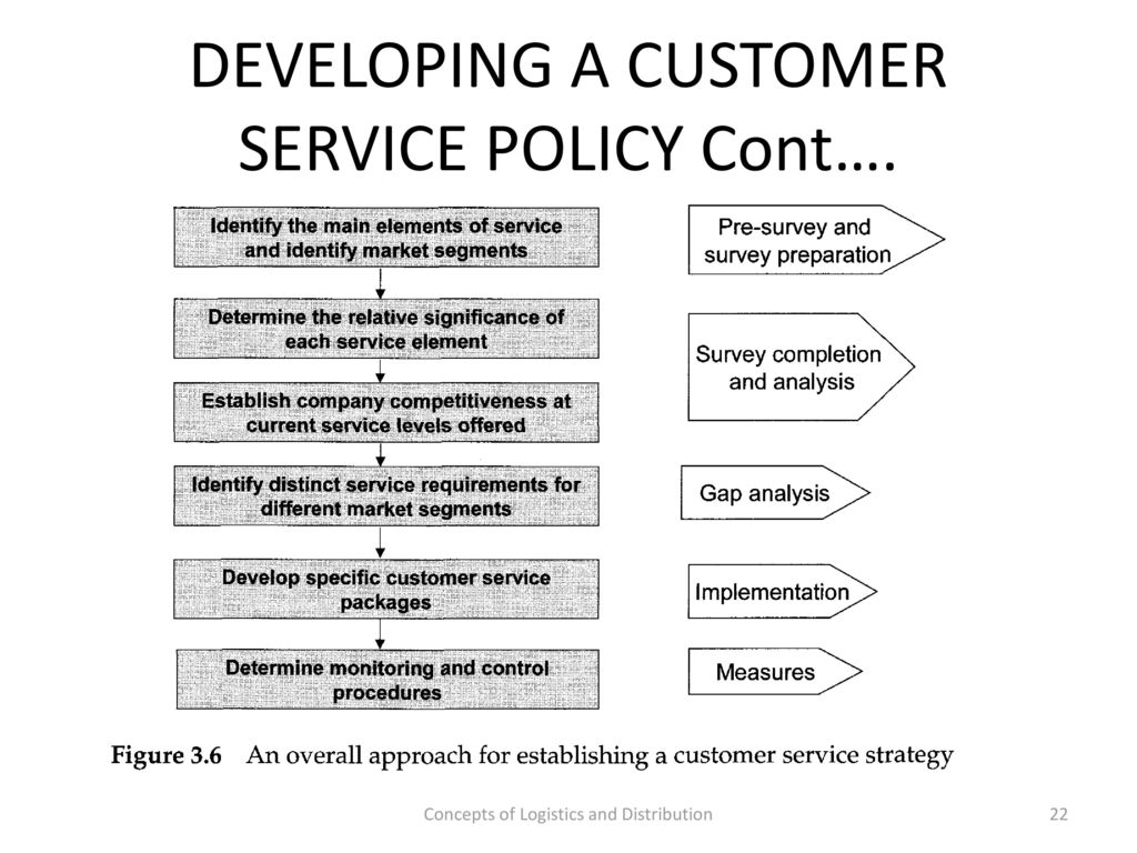 How to Develop a Customer Service Policy