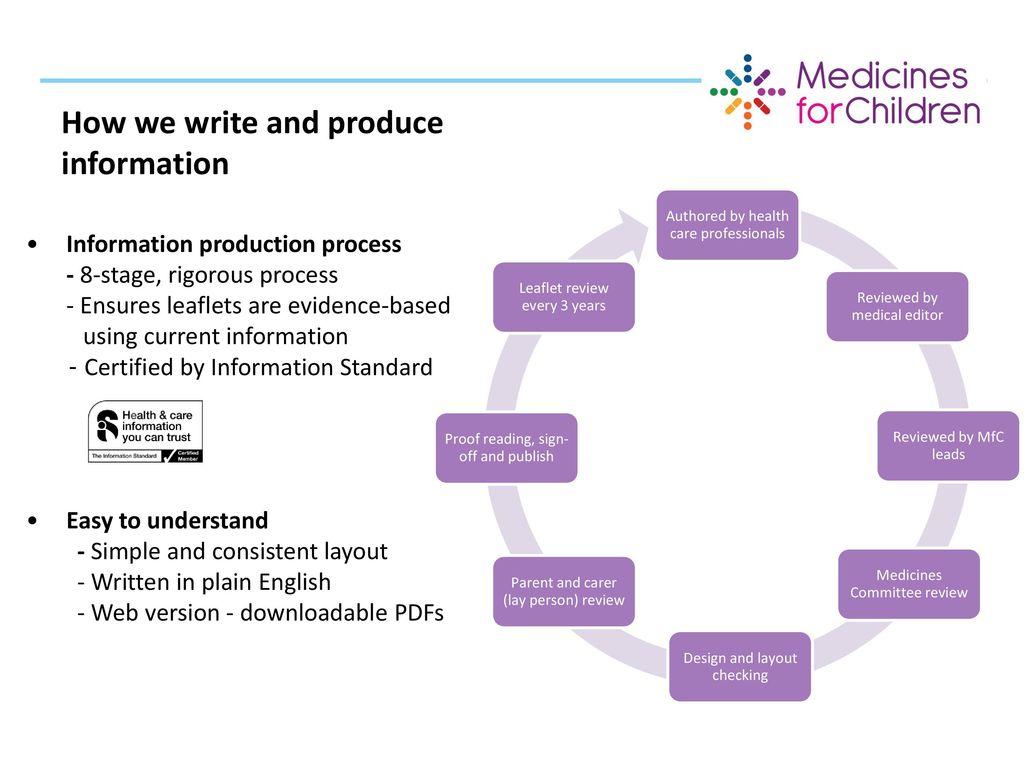 Patient Information Leaflets Ppt Download