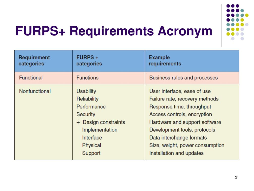 Investigating System Requirements - ppt download