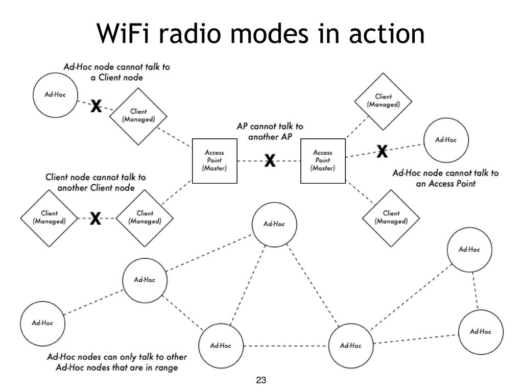 training materials for wireless trainers ppt download  wifi radio modes in action