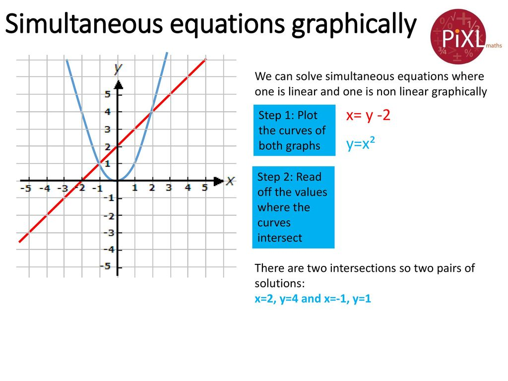 Simultaneous Equations (non-linear) - ppt download