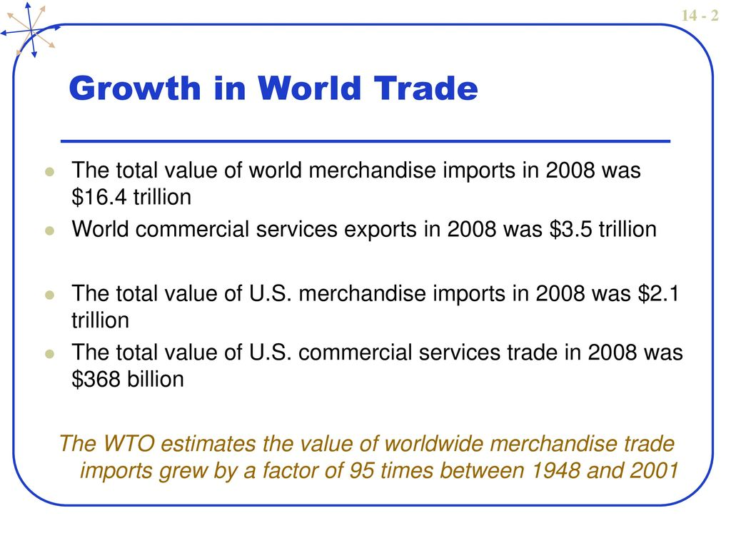 Growth In World Trade The Total Value Of Merchandise Imports 2008 Was 164 Trillion