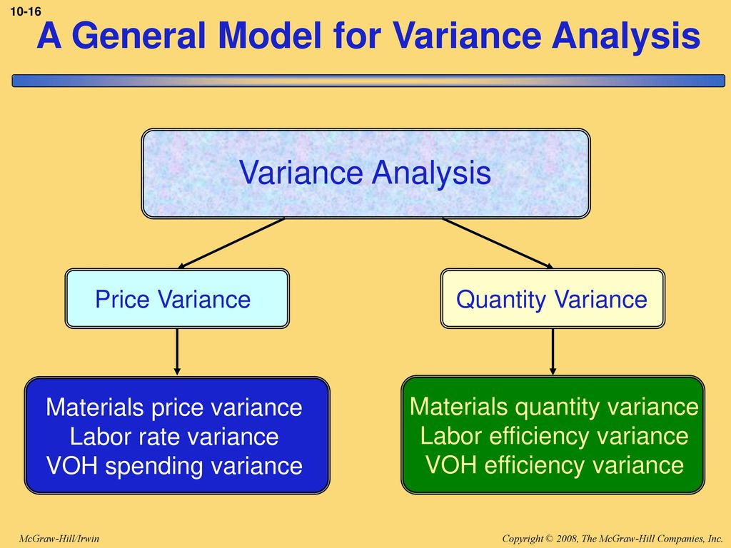 Standard Costs And The Balanced Scorecard Ppt Download