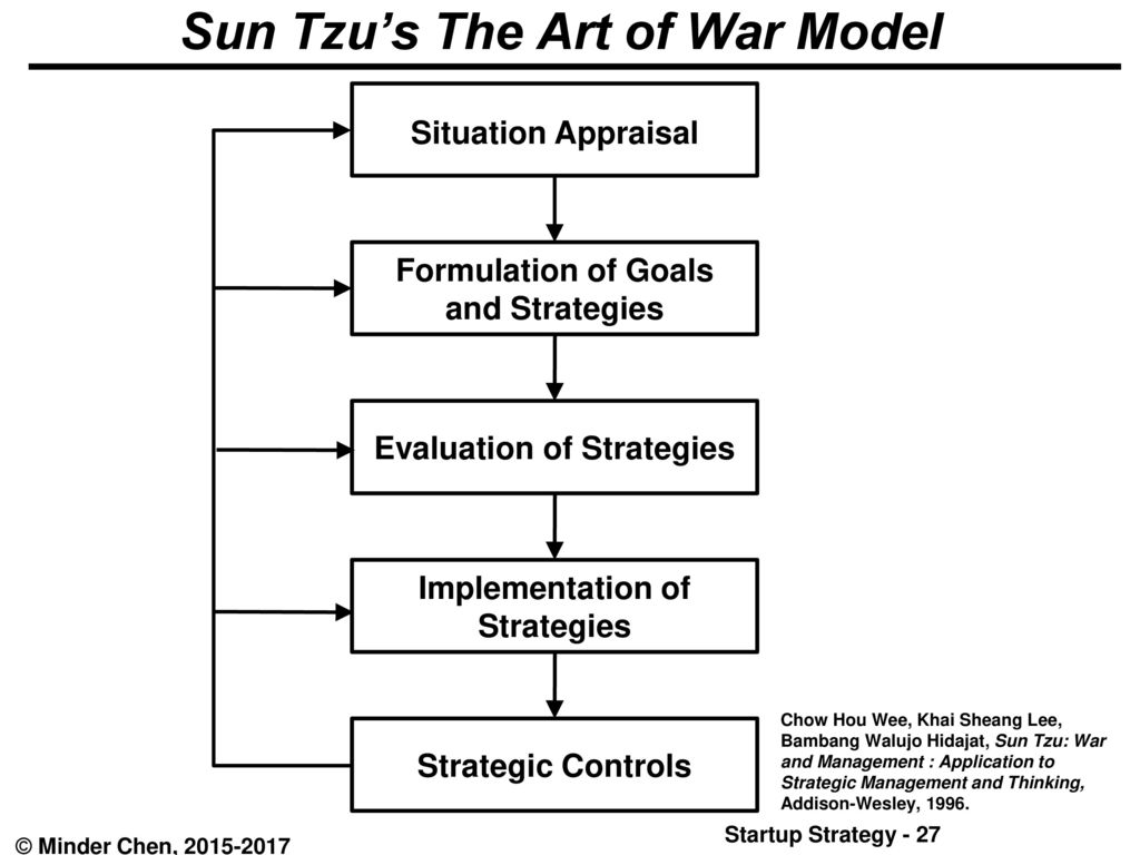 sun tzu war and management pdf