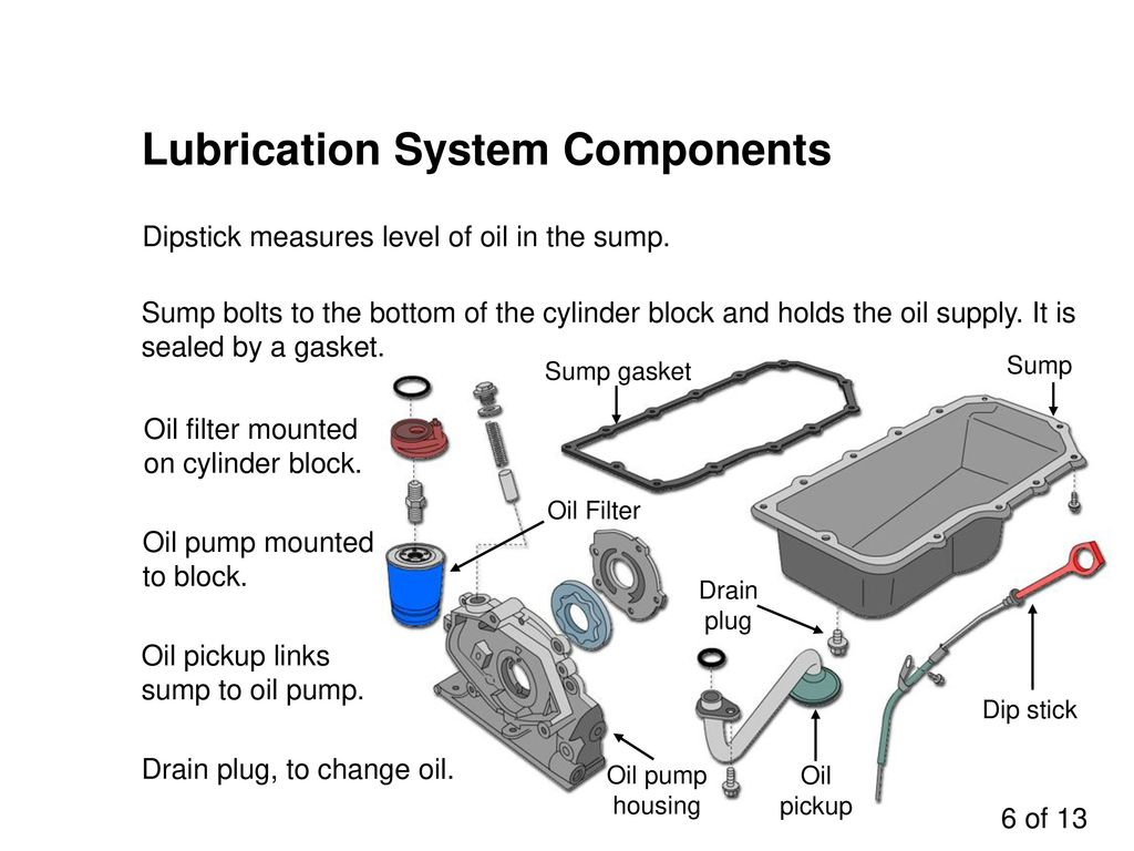 Engine Lubrication Systems - ppt download