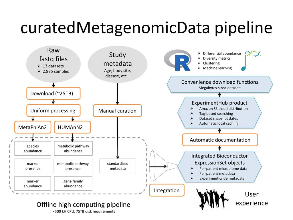 CuratedMetagenomicData: curated taxonomic and functional