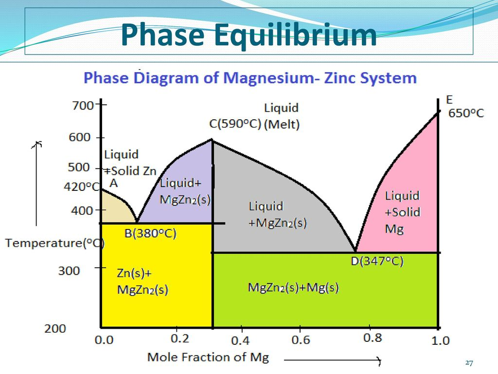 Phase equilibrium unit iii topics of chapter ppt download 27 phase equilibrium ccuart Choice Image