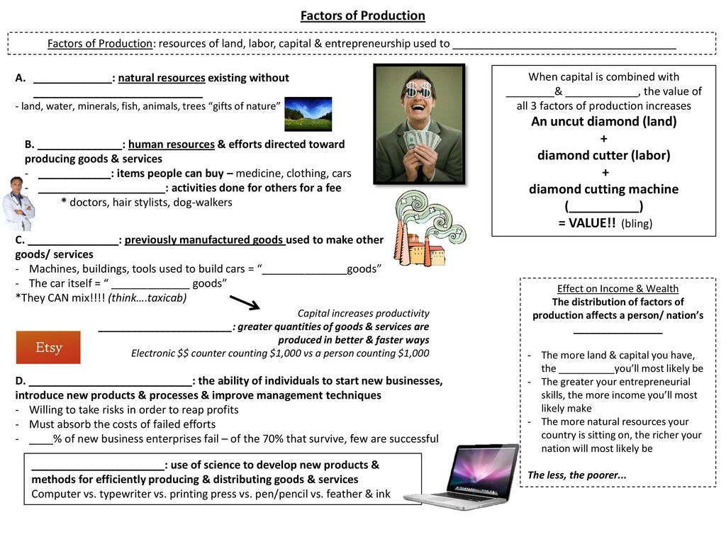 Factors of production: resources of land, labor, capital