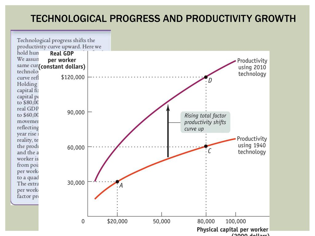 30 Technological Progress And Productivity Growth
