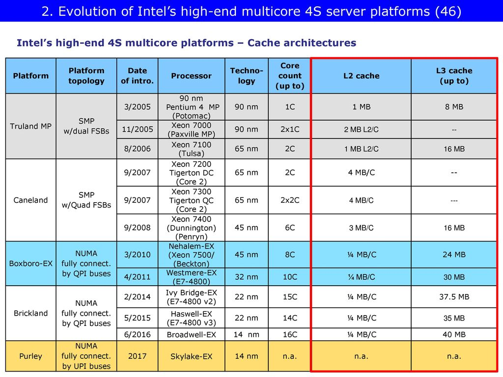 Multicore Server Platforms - ppt download